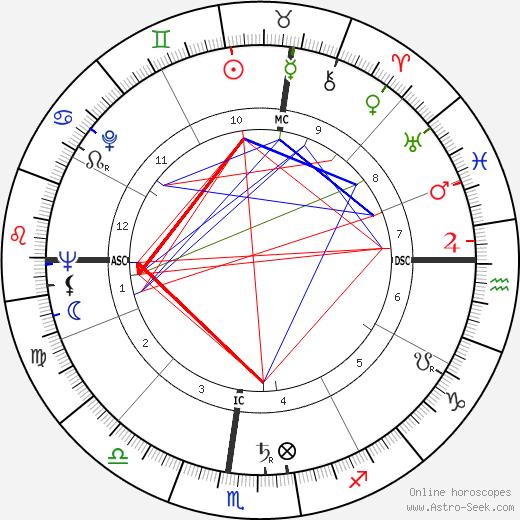 Lya Bosi день рождения гороскоп, Lya Bosi Натальная карта онлайн
