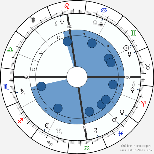 Mario D'Agata wikipedia, horoscope, astrology, instagram
