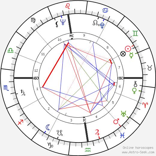 Mario D'Agata день рождения гороскоп, Mario D'Agata Натальная карта онлайн