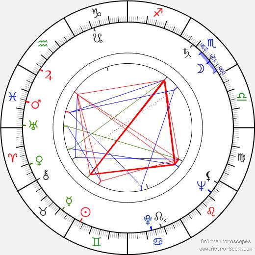 Max von der Grün birth chart, Max von der Grün astro natal horoscope, astrology