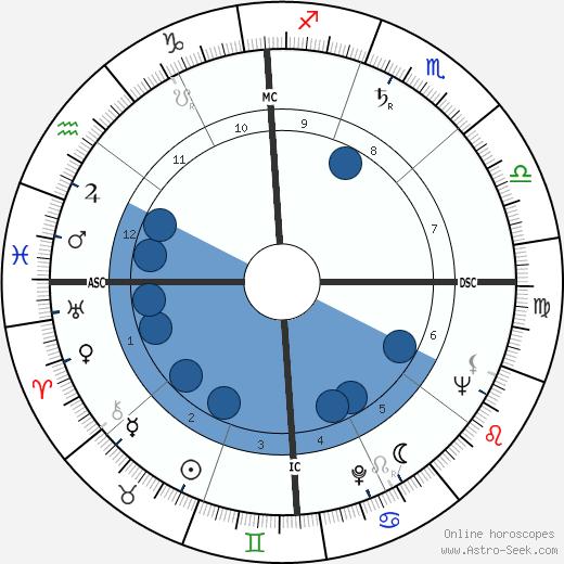 Michio Kushi wikipedia, horoscope, astrology, instagram