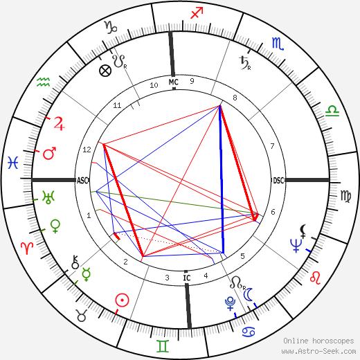 Michio Kushi astro natal birth chart, Michio Kushi horoscope, astrology
