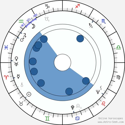 Milton O. Thompson wikipedia, horoscope, astrology, instagram
