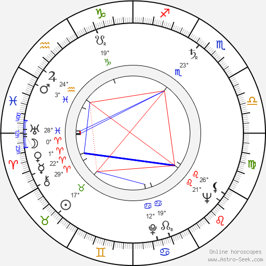 Ninel Myshkova birth chart, biography, wikipedia 2019, 2020