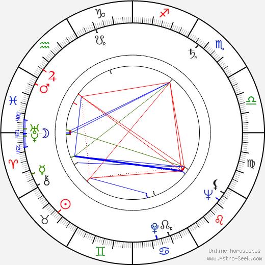 Ninel Myshkova astro natal birth chart, Ninel Myshkova horoscope, astrology