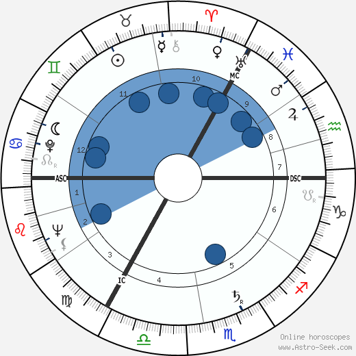 Peter Shaffer wikipedia, horoscope, astrology, instagram