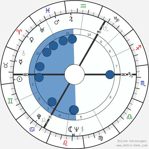 Peter Zadek wikipedia, horoscope, astrology, instagram