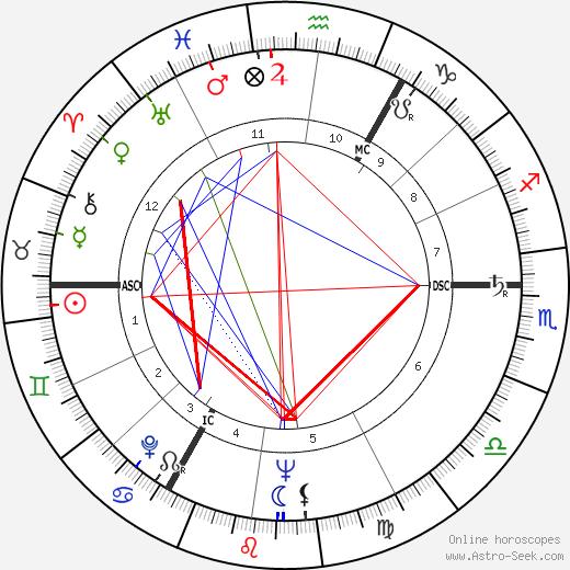 Peter Zadek tema natale, oroscopo, Peter Zadek oroscopi gratuiti, astrologia