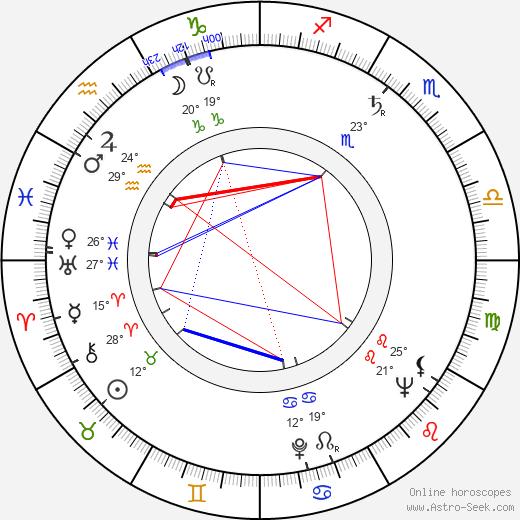 Rafael Romero Marchent birth chart, biography, wikipedia 2020, 2021