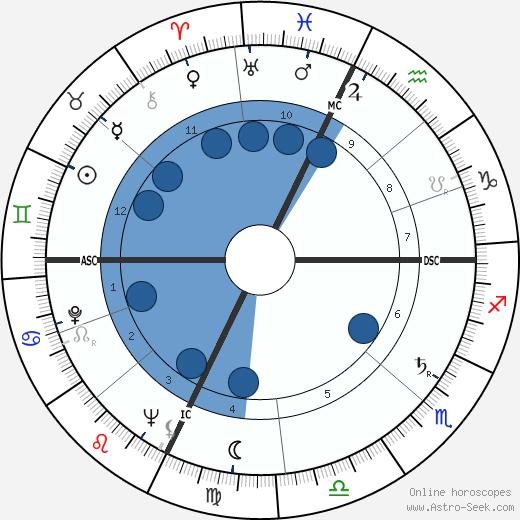 Robert Creeley wikipedia, horoscope, astrology, instagram