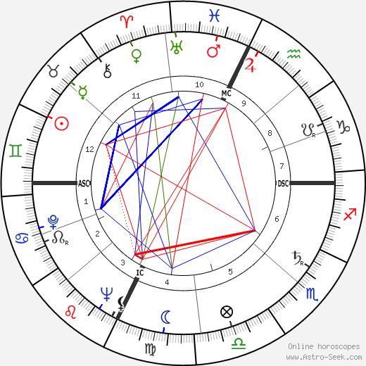 Роберт Крили Robert Creeley день рождения гороскоп, Robert Creeley Натальная карта онлайн