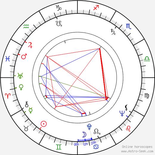 Savel Stiopul день рождения гороскоп, Savel Stiopul Натальная карта онлайн