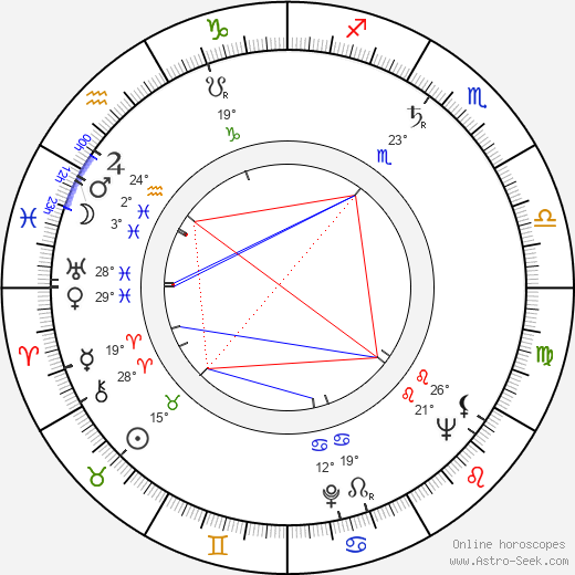 Slobodan Perović birth chart, biography, wikipedia 2018, 2019