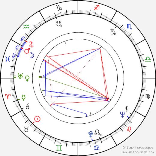 Slobodan Perović astro natal birth chart, Slobodan Perović horoscope, astrology