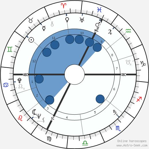 Swami Kriyananda wikipedia, horoscope, astrology, instagram