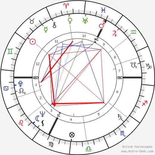 Swami Kriyananda день рождения гороскоп, Swami Kriyananda Натальная карта онлайн