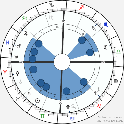 William Haddon wikipedia, horoscope, astrology, instagram