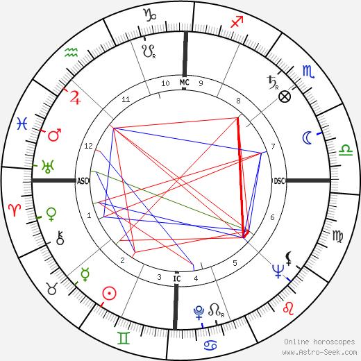 William Haddon tema natale, oroscopo, William Haddon oroscopi gratuiti, astrologia