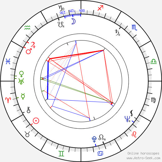 Zdeněk Erben birth chart, Zdeněk Erben astro natal horoscope, astrology