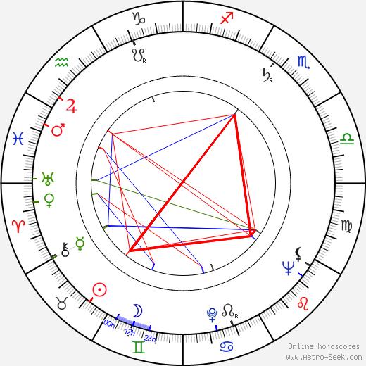 Zdzislaw Tobiasz birth chart, Zdzislaw Tobiasz astro natal horoscope, astrology