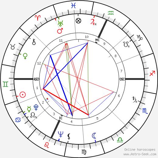 Allan Sandage birth chart, Allan Sandage astro natal horoscope, astrology