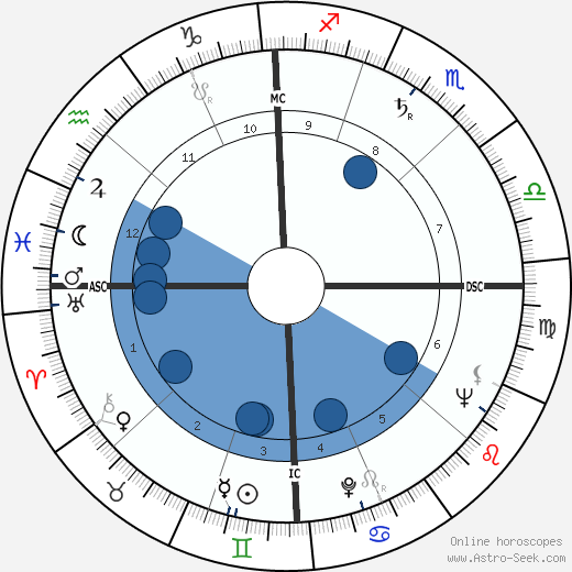 Allen Ginsberg wikipedia, horoscope, astrology, instagram
