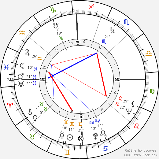Allen Ginsberg birth chart, biography, wikipedia 2019, 2020