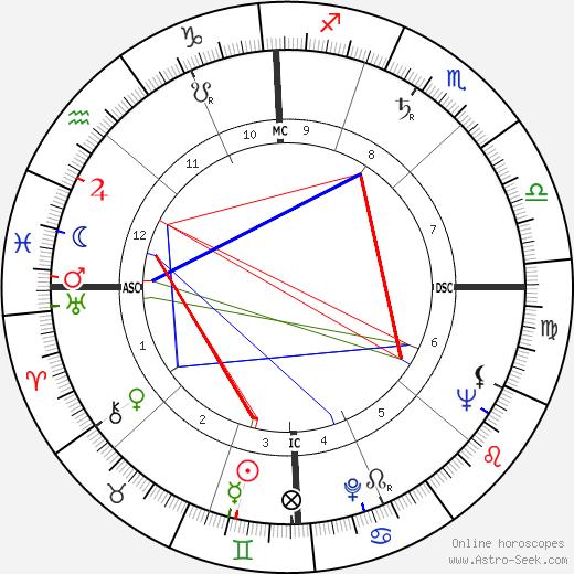 Аллен Гинзберг Allen Ginsberg день рождения гороскоп, Allen Ginsberg Натальная карта онлайн
