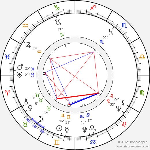 Anatol Vieru birth chart, biography, wikipedia 2019, 2020