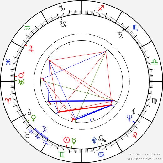 Anatol Vieru astro natal birth chart, Anatol Vieru horoscope, astrology