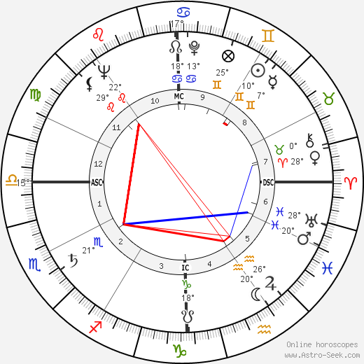 Andy Griffith birth chart, biography, wikipedia 2020, 2021