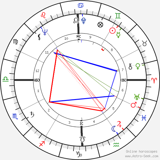 Andy Griffith birth chart, Andy Griffith astro natal horoscope, astrology