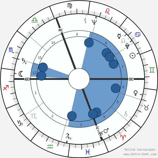 Arnaldo Pomodoro wikipedia, horoscope, astrology, instagram
