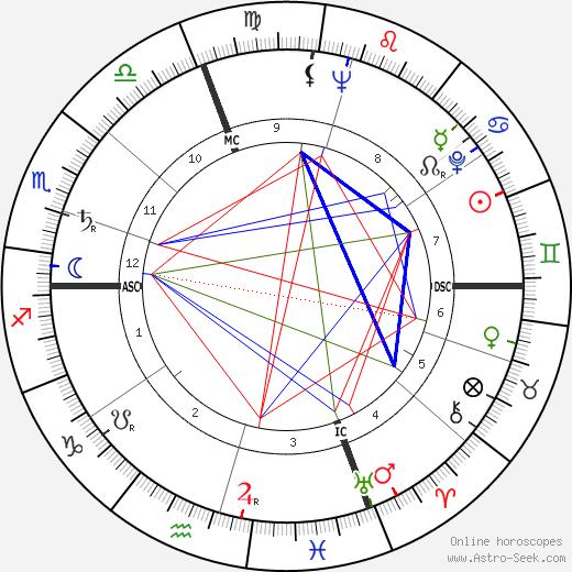 Арнальдо Помодоро Arnaldo Pomodoro день рождения гороскоп, Arnaldo Pomodoro Натальная карта онлайн