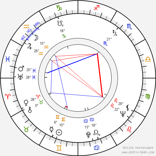 Aubrey Morris birth chart, biography, wikipedia 2019, 2020