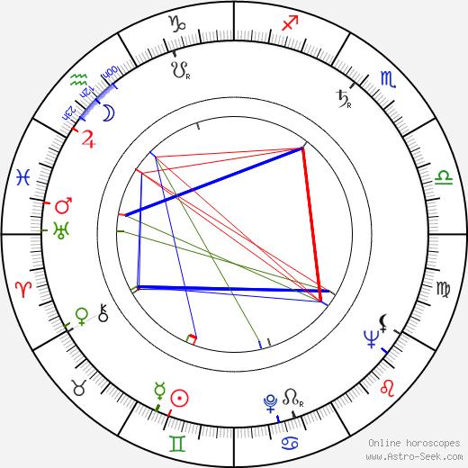 Aubrey Morris birth chart, Aubrey Morris astro natal horoscope, astrology