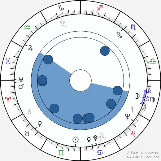 Brinley Jenkins wikipedia, horoscope, astrology, instagram