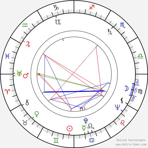 Brinley Jenkins день рождения гороскоп, Brinley Jenkins Натальная карта онлайн