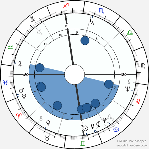 Carlisle Floyd wikipedia, horoscope, astrology, instagram