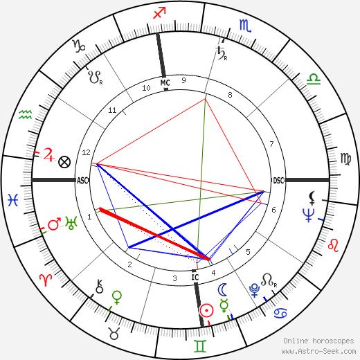 Carlisle Floyd tema natale, oroscopo, Carlisle Floyd oroscopi gratuiti, astrologia