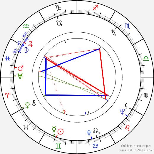 Dagmar Rybínová день рождения гороскоп, Dagmar Rybínová Натальная карта онлайн