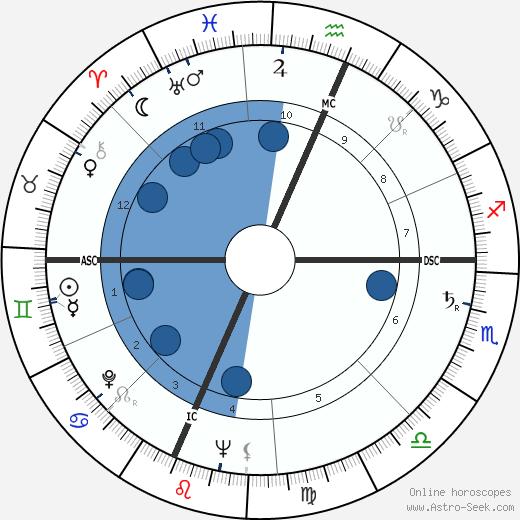 David Wagoner wikipedia, horoscope, astrology, instagram