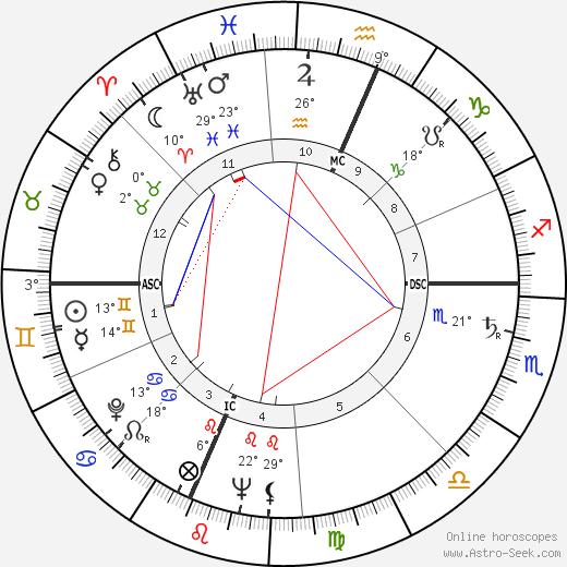 David Wagoner birth chart, biography, wikipedia 2019, 2020