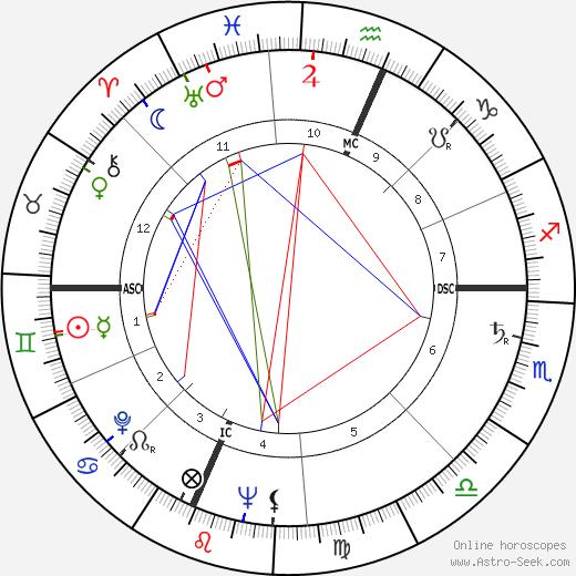 David Wagoner astro natal birth chart, David Wagoner horoscope, astrology