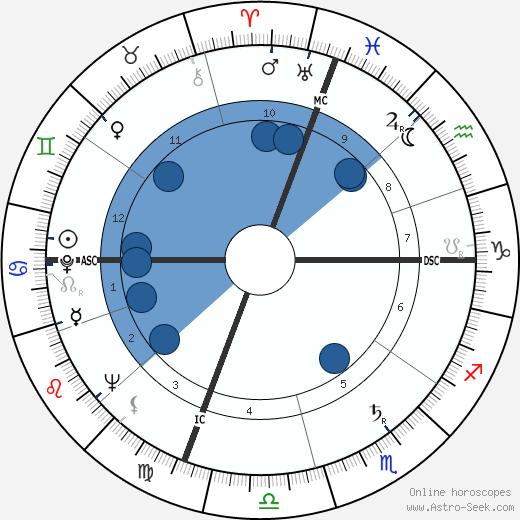Elliot Alexander wikipedia, horoscope, astrology, instagram