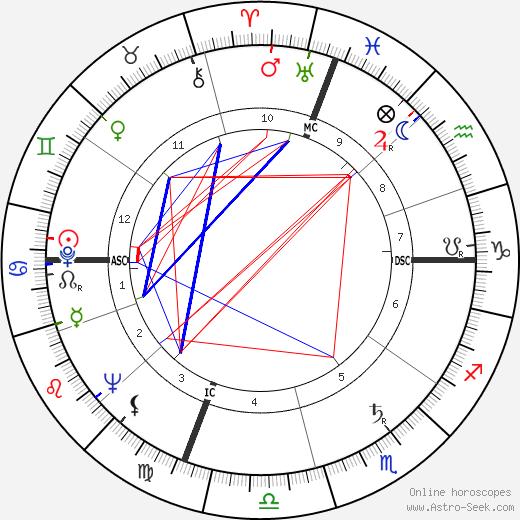 Elliot Alexander tema natale, oroscopo, Elliot Alexander oroscopi gratuiti, astrologia