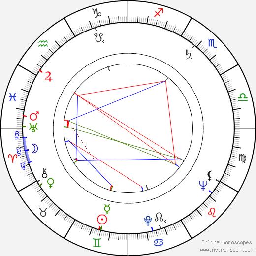 Eugen Terttula день рождения гороскоп, Eugen Terttula Натальная карта онлайн