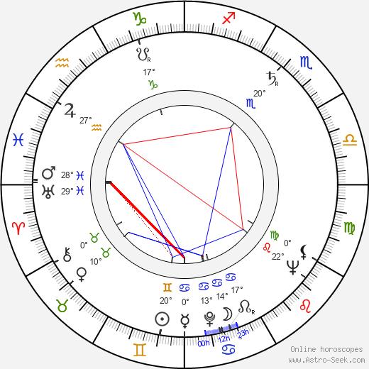 Fulbert Janin birth chart, biography, wikipedia 2018, 2019