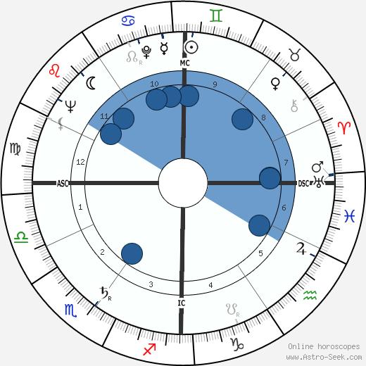 Gabriele Cagliari wikipedia, horoscope, astrology, instagram