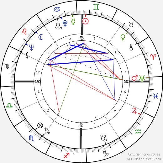 Gabriele Cagliari tema natale, oroscopo, Gabriele Cagliari oroscopi gratuiti, astrologia